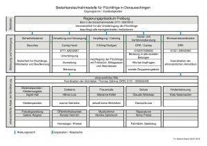 Organigramm Zuständigkeiten BEA DS 2016-07-08